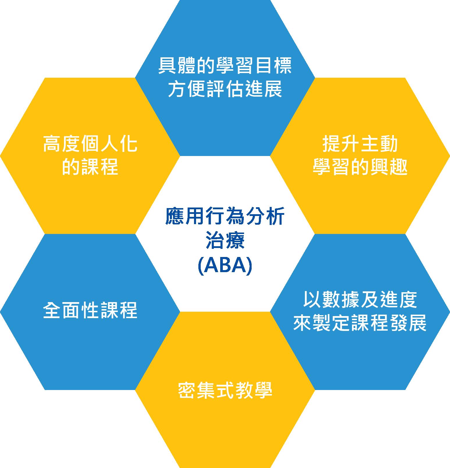 Autism Partnership AP Hong Kong 諮詢服務 不同療效的比較 DTT自閉症 發問 臨床心理學家 行為顧問 治療師 ABA 應用行為分析 社交技巧 行為問題 協康 專業評估 個人化 治療 行為問題 語言 認知 家長培訓 教師培訓 到校支援 工作坊 孤獨症 國際認證 行為分析師 兒童訓練 大肌肉 小肌肉生活技能 早期教育及訓練中心 實證 專注力不足 度身訂造 課程 行為獎勵 實踐培訓 互動教學法 代幣 強化物 規則 習慣eating habit 缺乏專注力 攻擊性行為 自我刺激 感官反應刻板 固執 不合作 教導自閉症兒童的新穎方法 ABA教學 普通話 中國 內地 mainland國語 自發性 Q&A 溝通 發問問題 Ask question