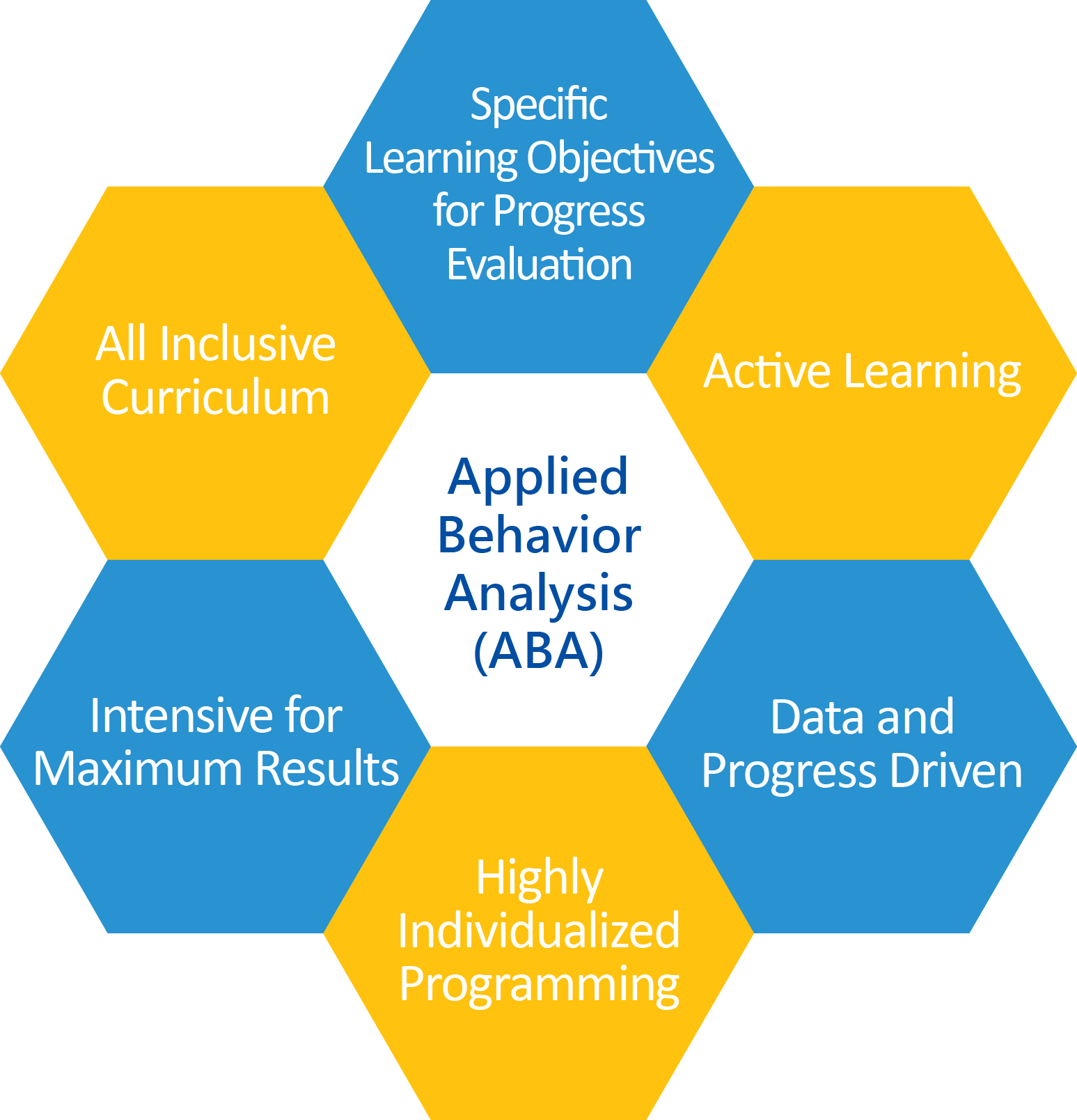 Our Method and Approach ABA – Autism Partnership