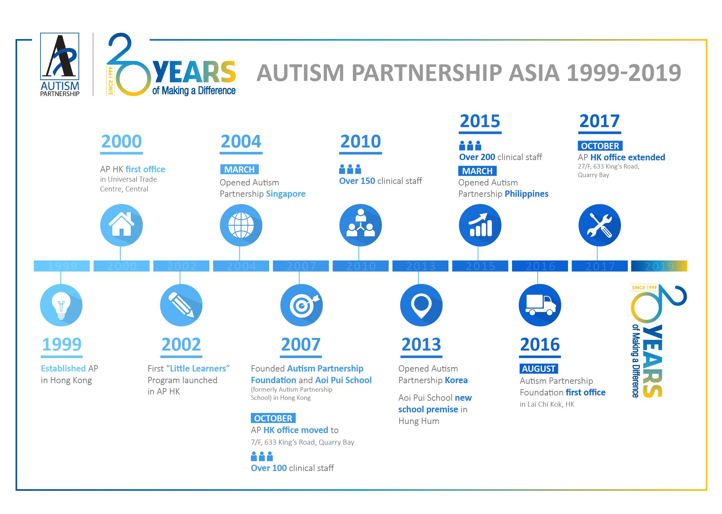 Autism Partnership Asia Timeline 1999-2019