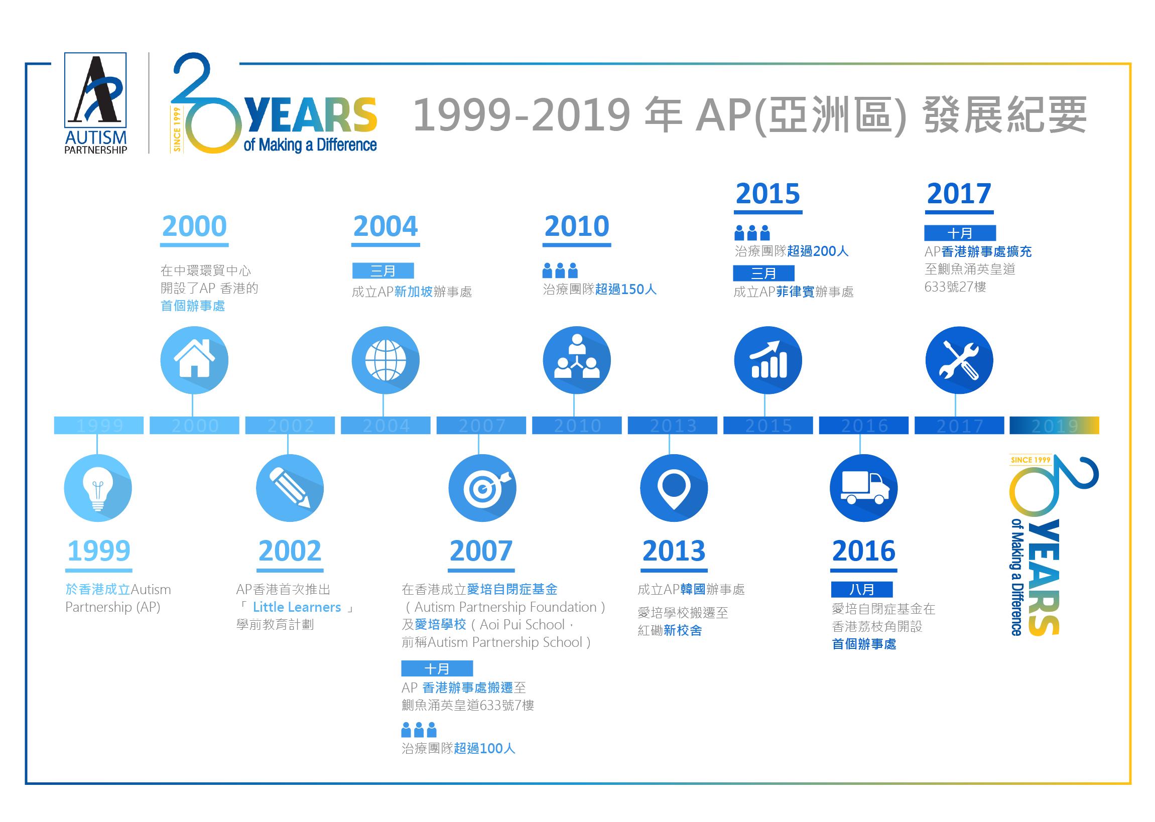 1999-2019 年 AP (亞洲區) 發展紀要