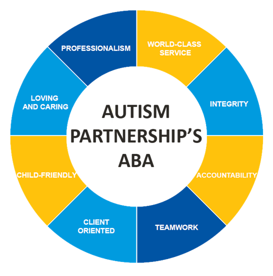 Autism partnership AP Hong Kong ABA World-class service child-friendly professionalism loving caring client oriented integrity report program review session center-based school shadowing observation Healthcare Providers special child care ABA developmental delay increasing speech language young children teaching interaction hands on training workshop jumpstart progress group teaching DTT parent training kids teacher play time fun game treatment service Challenging behavior ABA children with ASD autism program pre-school intensive IEP special need education SEN mainstream school International hands-on training social skills tailor-made child development heep hong support for parents early intervention scientifically proven behavioral consultant Clinical psychologist communication language play skills behavior